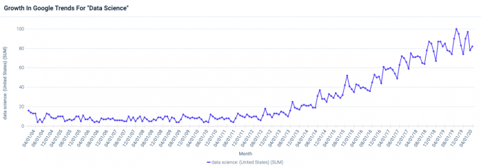 Data science google trends