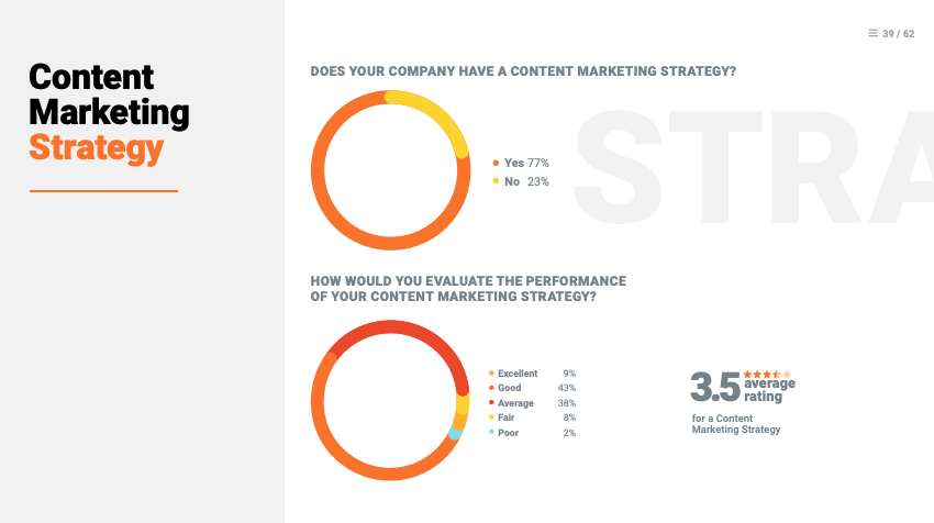 content marketing study
