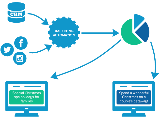 Content management with marketing automation