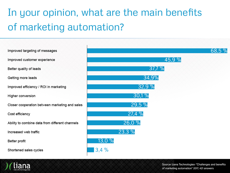 What are the main benefits of marketing automation?