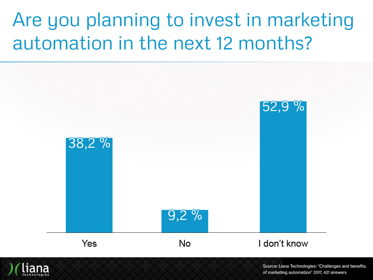 Are you going to invest in marketing automation in the next 12 months?