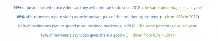 Video marketing study by Wyzol