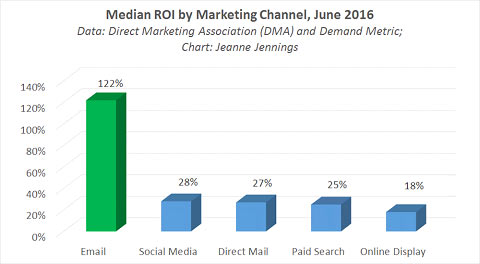 Email marketing ROI 2016