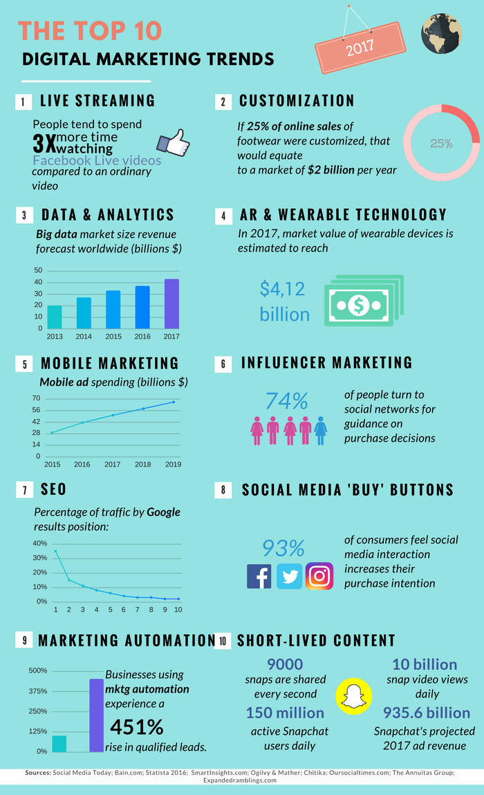 10 trends in digital marketing to happen in 2017 infographic read our list of marketing trends you should look into in 2017 publicscrutiny Choice Image