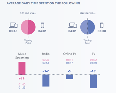 One of the digital marketing trends for 2018 is the focus on Generation Z. Research conducted by GlobalWebIndex reveals why.