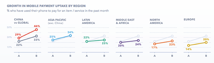 The graphs showing the growth of mobile payments globally.