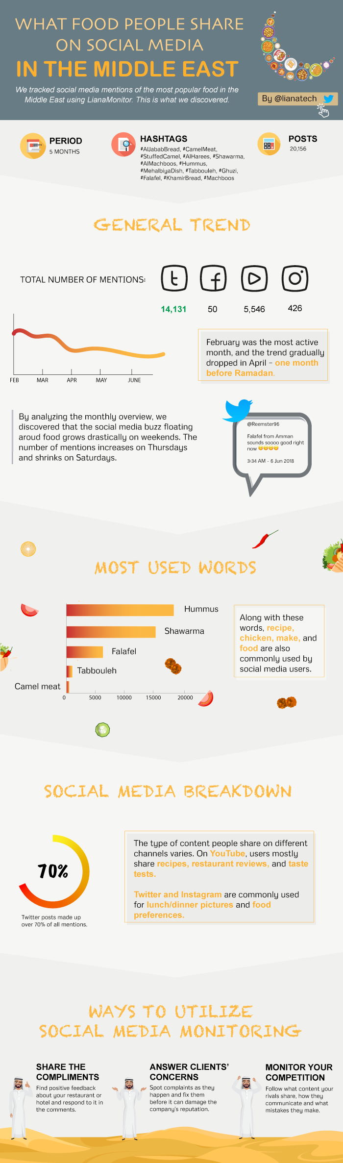 food trends on social media in the middle east