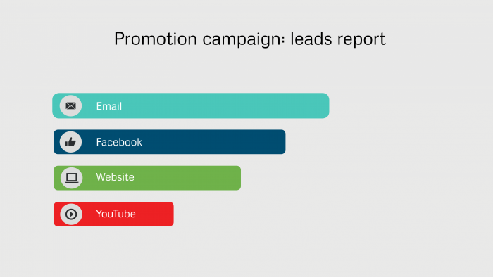 Marketing automation example of lead reporting