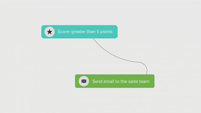 Marketing automation example: Closer collaboration between marketing and sales teams
