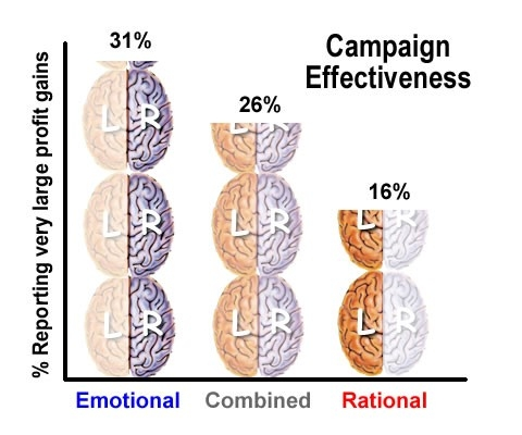 examples of emotions in marketing