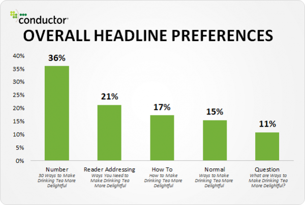 study by conductor on headline preferences in marketing